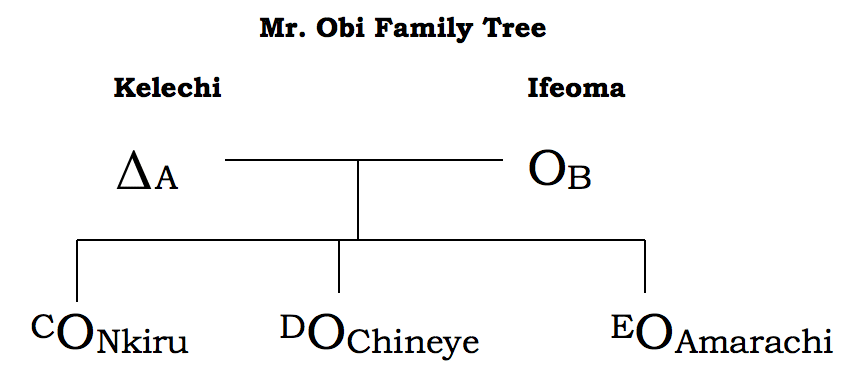 Structure of the Family