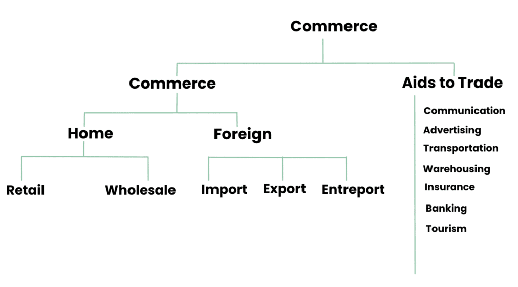 Division of Commerce