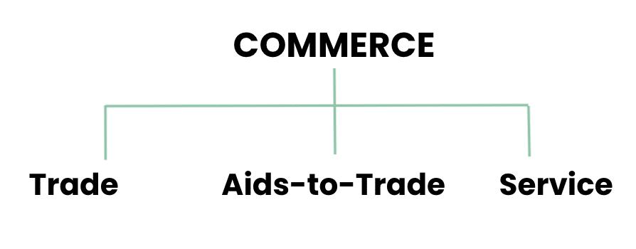 Commerce jss1 business studies