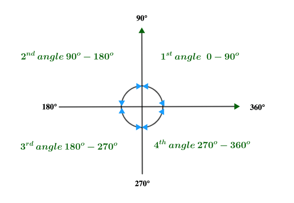 The intersection of vertical and horizontal planes