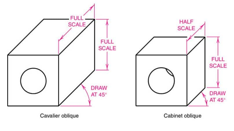 Types of oblique projections