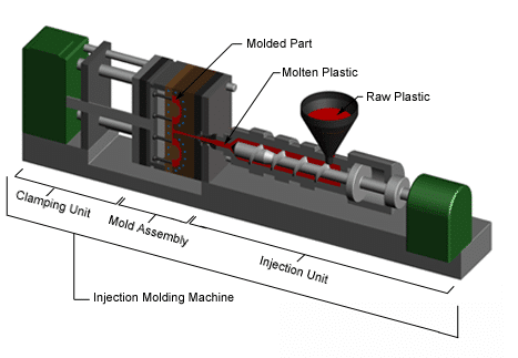 injectionMolding machine overview e1604757617475