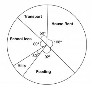 jsce maths pie chart