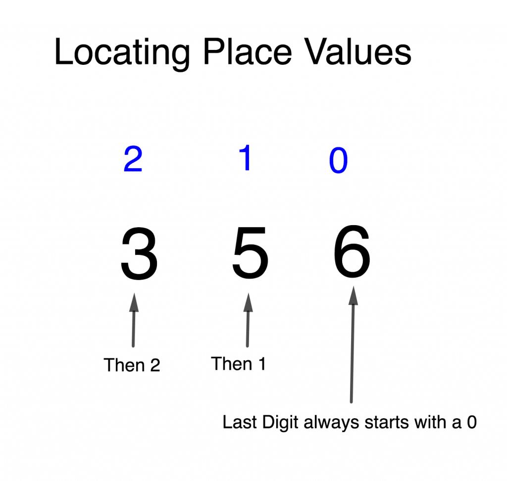 Place Value 2